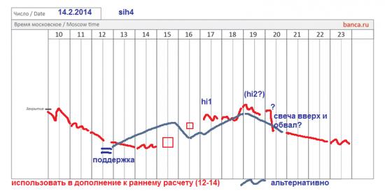 π фРТС (rih4), си (sih4) на 12-14.02