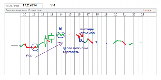 π фРТС (rih4)  на февраля 17.2 (закрытие месяца)