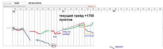 π фРТС (rih4) на 21.2 +1700