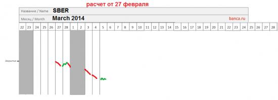 π Сбербанк аo (SBER) на март 2014 + 2 дня