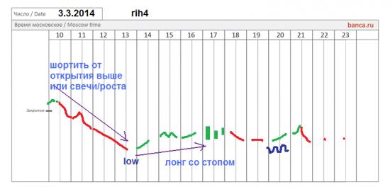 π фРТС (rih4) 3.3