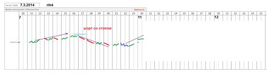 π фРТС (rih4) на 11 марта (открытие)