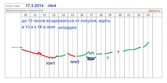 π фРТС (rim4) на 17.3