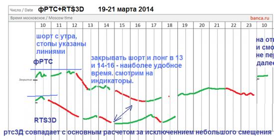π фРТС (rim4) на 19.3 investor version