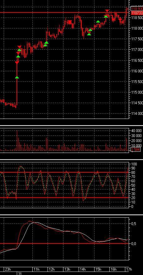 инвестор порвал рынок