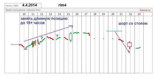 π фРТС (rim4) сигналы 4.4