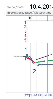 π фРТС на 10.4 + уровень