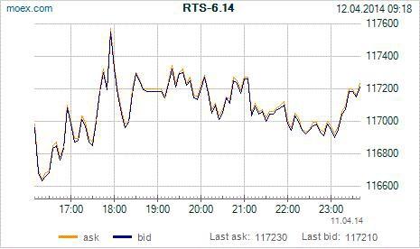 π фРТС на 11.4 + открытие на 14.4