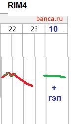 π фРТС на 21.5 (закрытие) и 22.5 (открытие дня)
