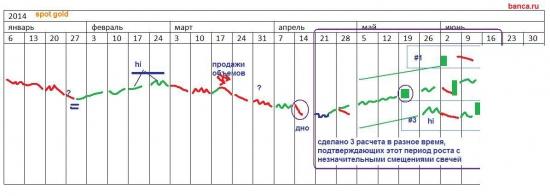 π ЗОЛОТО на первое полугодие 2014 года