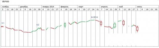 π S@P500 (SPY) на первое полугодие 2014 года