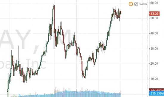 Покупка акции Ebay