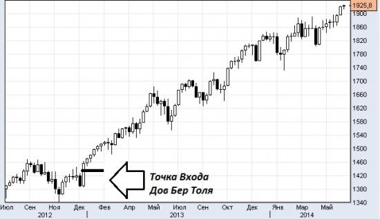 Одни инвесторы продают, другие в это же время покупают! Для всех любителей стоять насмерть против рынка!