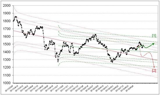 Российский фондовый рынок. Прогноз на октябрь 2012