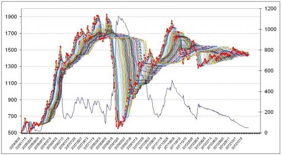 Российский фондовый рынок. Прогноз на ноябрь 2012