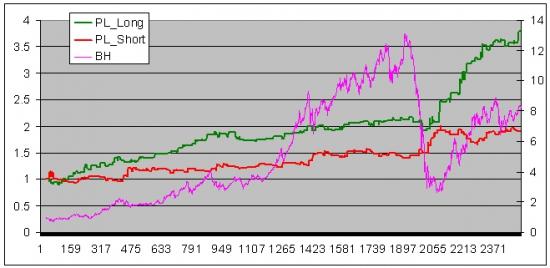 Фрактальный индикатор силы рынка