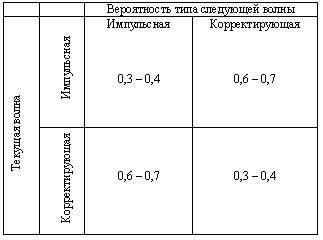 Мифы и реальность фигур технического анализа.