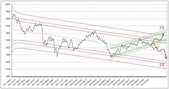 Российский фондовый рынок. Прогноз на декабрь 2012