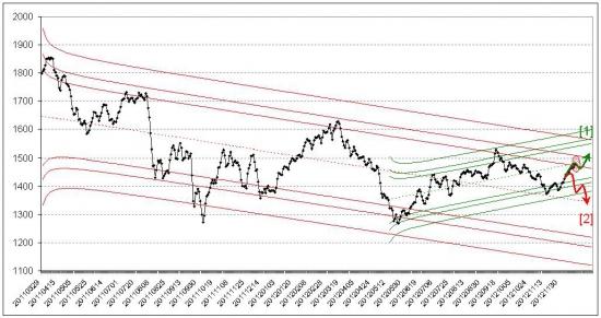 Российский рынок подготовился к концу света (а так же воды и газа) :)))