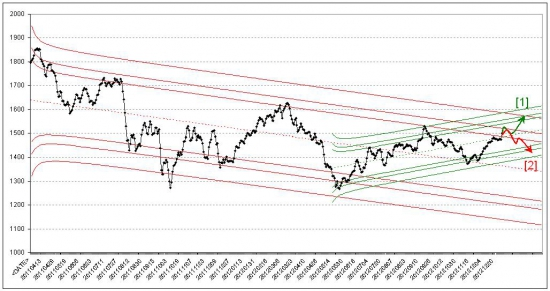 Российский фондовый рынок. Прогноз на январь 2013