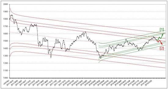 Российский фондовый рынок. Прогноз на февраль 2013