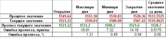 Коллективный прогноз индекса ММВБ на неделю