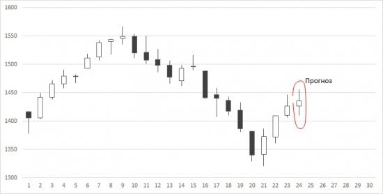 Прогноз толпы по индексу ММВБ на неделю + фрактальный бар-о-метръ