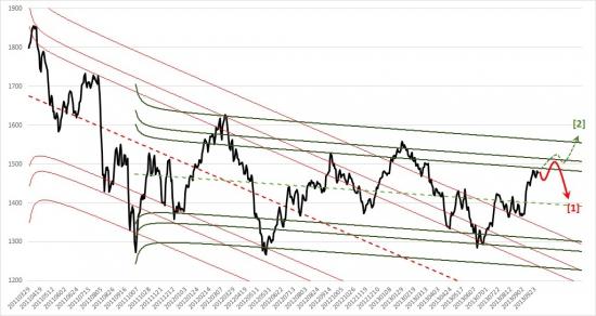 Российский фондовый рынок. Прогноз на октябрь 2013