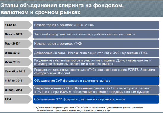 Московская биржа 2014: прощай спот рынок, каким мы его знали