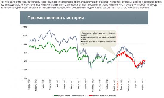 Новые индексы Московской биржи [видео] + прогноз рынка на 2013 год