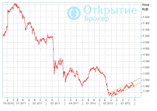 MICEX Start Cap Index (индекс акций компаний базовой капитализации)