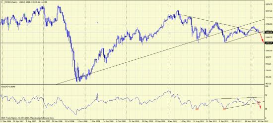 Индекс ММВБ. Рынок проявил слабость.