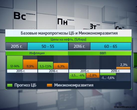 Базовые макропрогнозы ЦБ и Минэкономразвития на 2015-2016гг