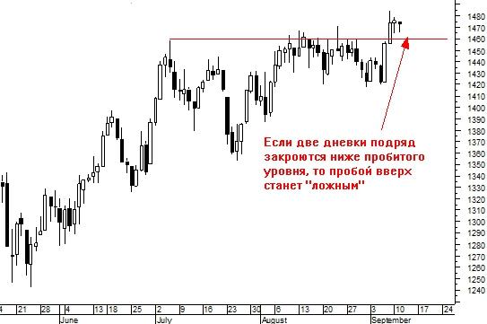 Сможет ли коррекция развернуть рынок вниз