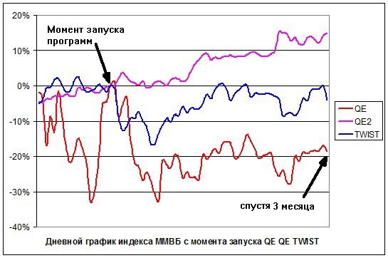 Влияние QE-1,2,3 на российский фондовый рынок