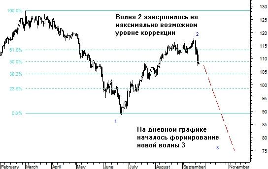 Волновой анализ нефти сорта BRENT