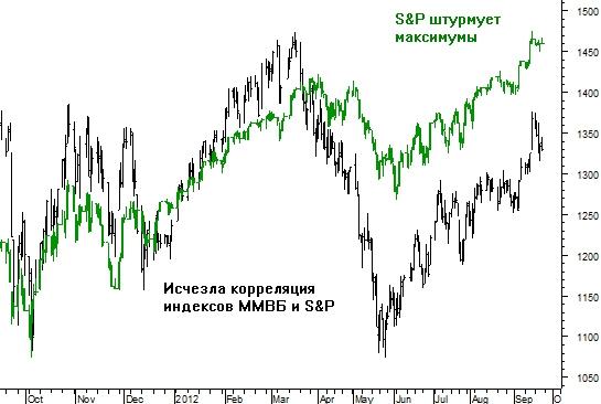 Найден опережающий индикатор для индекса ММВБ