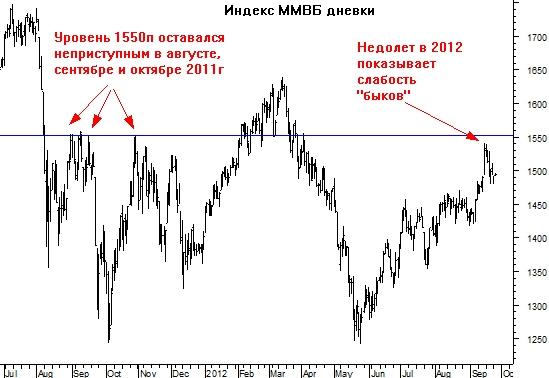 Индекс ММВБ остановился у магического уровня