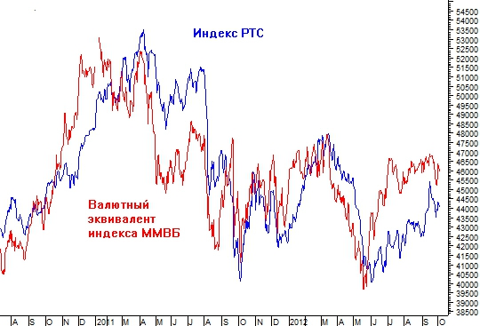 Найдены акции, опережающие основной рынок