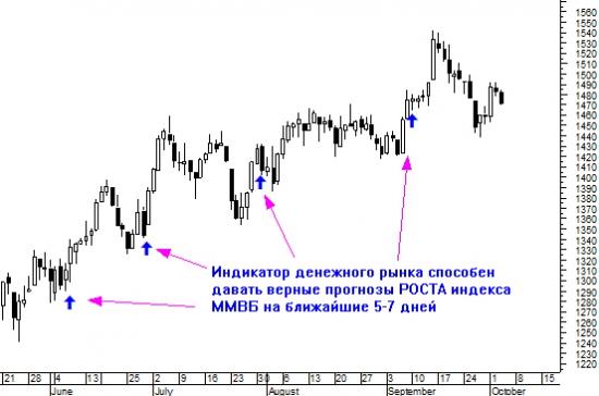Индикатор денежного рынка способен творить чудеса
