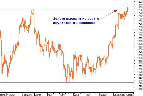 Рынок золота указал нам направление
