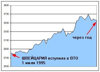 Подборка графиков о реакции фондовых индексов на вступление в ВТО