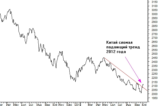 Развивающиеся рынки пока не желают расти