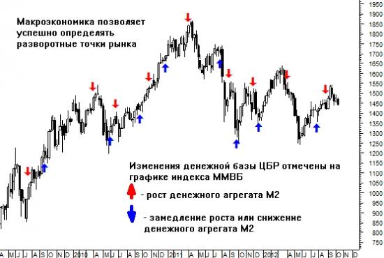 Простой способ  предвосхитить разворот рынка