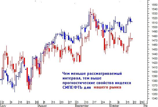 Как объединить полезные свойства графиков нефти и S&P