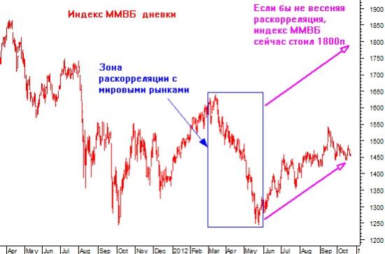 Еще раз о раскорреляции финансовых рынков