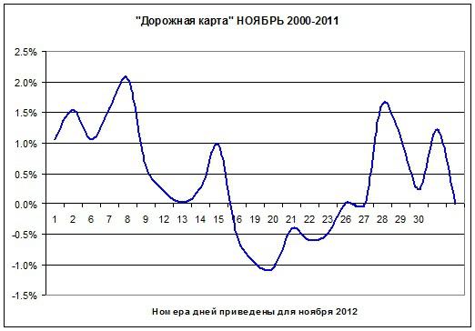 Каждый високосный год рынок в ноябре обрушивается