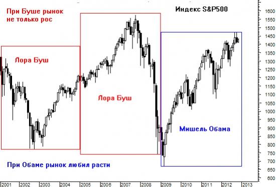 Верная примета фондового рынка говорит о росте