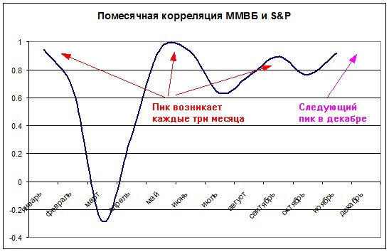 графики биржи: