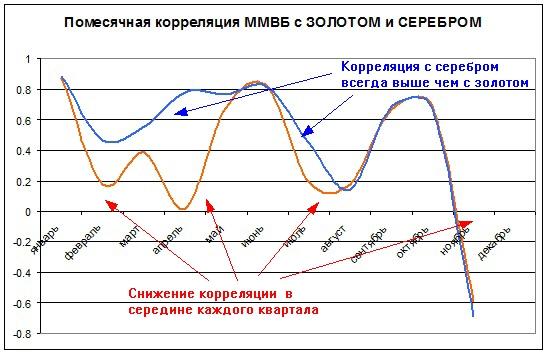 Цикличность влияния мировых бирж на наш рынок